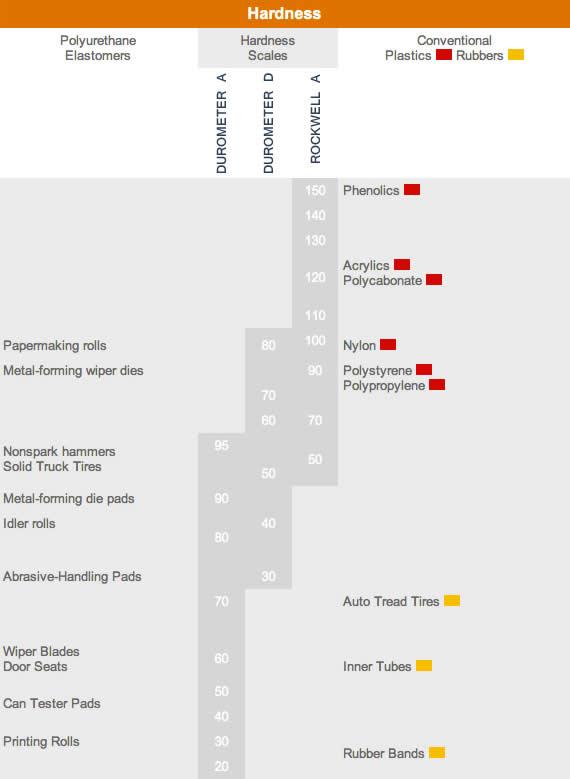 protoshapes-polyurethane material hardness chart